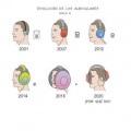 Evolucion de auriculares