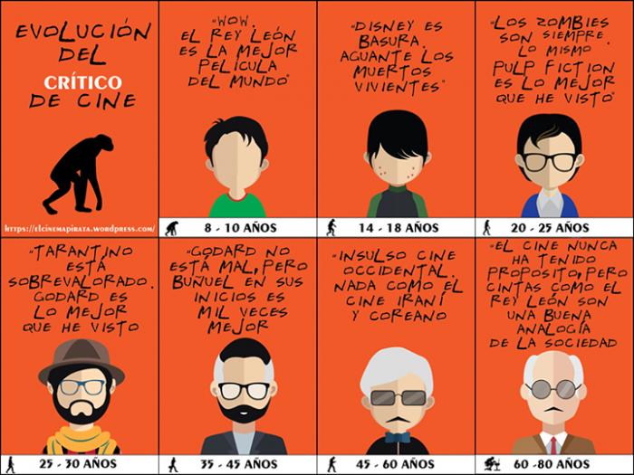 La evolucion del critico de cine