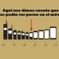 momentos historicos de la evolucion de los telefonos