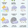 Iconos metereologicos que no son usados