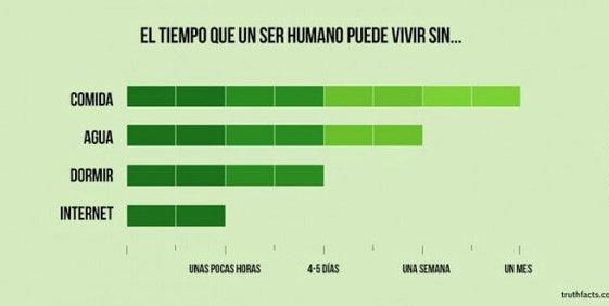El tiempo que un ser humano puede vivir sin