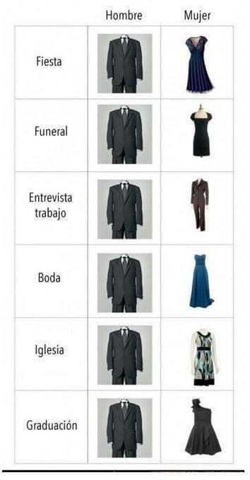 La vestimenta segun la ocasion
