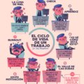El ciclo de una vida laboral