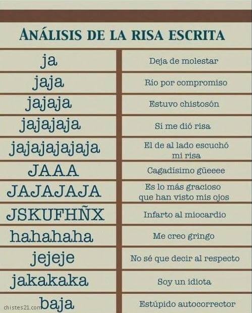 Analisis de la risa escrita