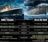 El titanic vs el arca de Noé